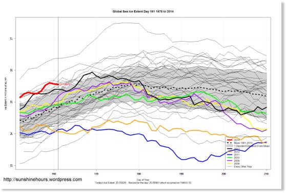 Unatoč warmističkim predskazanjima, polarne morske ledene kape sve više rastu.