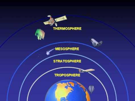 Atmosferski slojevi.