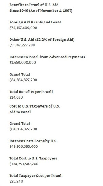 Pomoć koju SAD svake godine daje Izraelu je nevjerojatna.