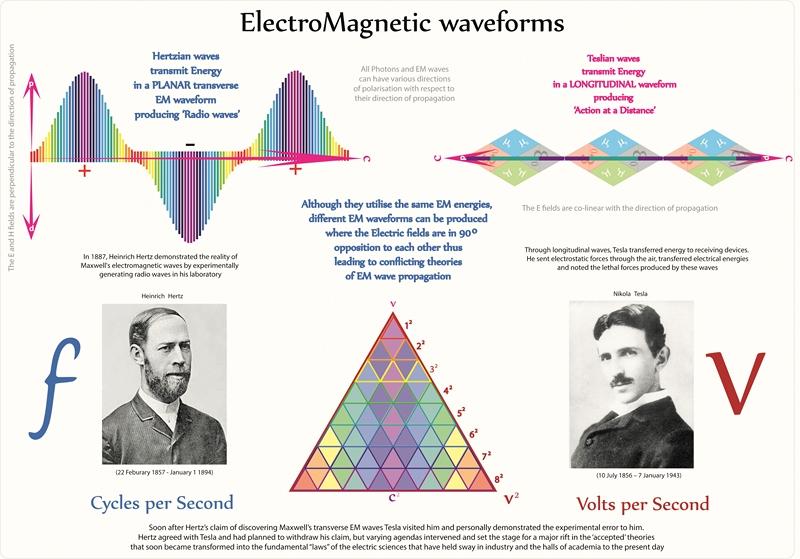 Elektromagnetske forme valova, obratite pažnju na  razliku od standarnih tumačenja, naspram Teslinih tumačenja iste teme.