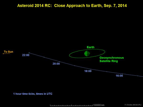 Asteroid 2014RC je imao otprilike veličinu putničkog automobila te težinu poput onoga koji je pao na Čeljabinsk.