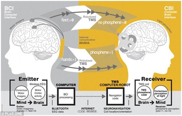 Shematski prikaz tehnologije prijenosa misli.