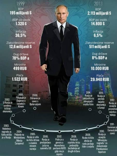Brojke od kojih se ne može pobjeći. Straši li se zapad Putina ili ekonomski jake i jedinstvene Rusije?