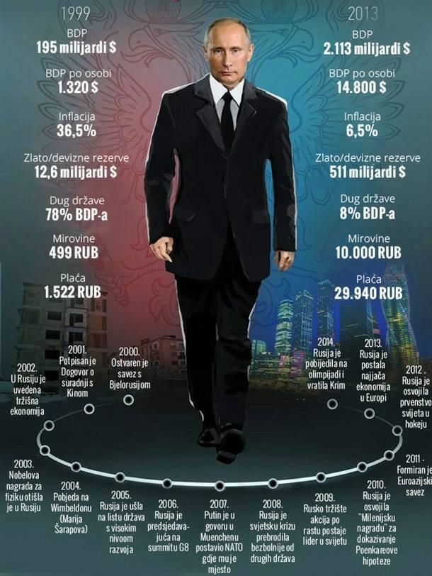 Slikovni rezultat za putin ekonomski podaci