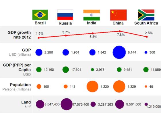 BRICS u napadu.