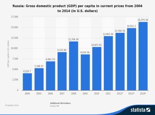 Ruski rast BDP-a.