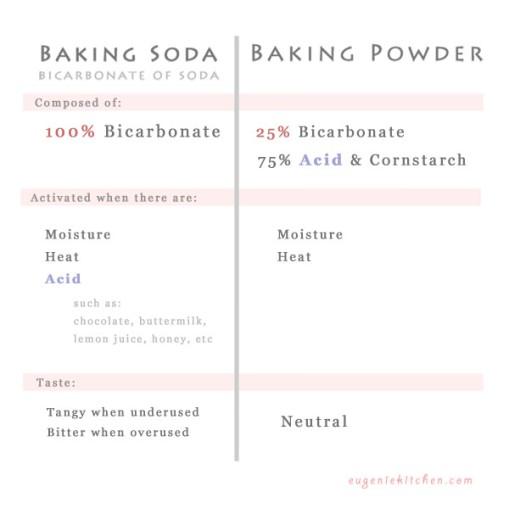 Na slici možete vidjeti da je sličnost samo u 25% natrij bikarbonata