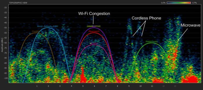 Pogledajte koliko su slična zračenja iz bežične kućne vezeili wi-fija, mikrovalne i bežičnih telefona.