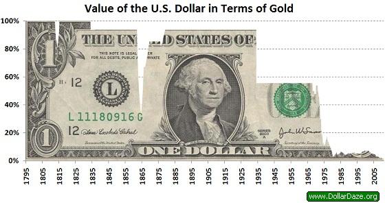 Zašto bi mi i dalje vjerovali dolaru, pogledajte grafikon na kojem se vidi nevjerojatan pad dolara prema vrijednosti zlata.