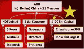 Osnivačka struktura AIIBA je na početku izgledala ovako.