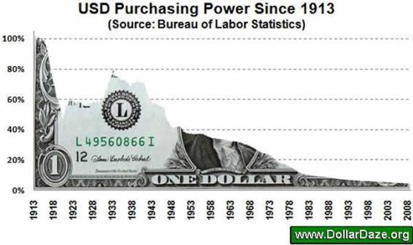 Iako Amerika i dan danas smatra kako je petro dolar najvažnija valuta na svijetu, obratite pažnju koliko se drastično smanjila kupovna moć ove valute od 1913. do danas.