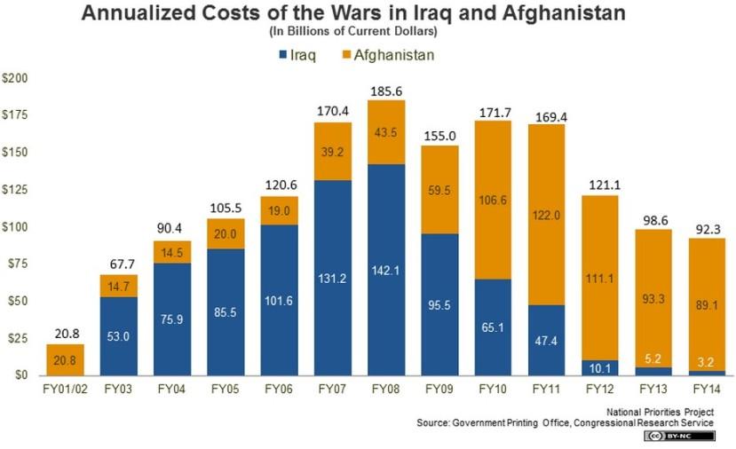 Troškovi ratovanja SAD-a u Iraku i Afganistanu izraženi u milijardama dolara po godini.