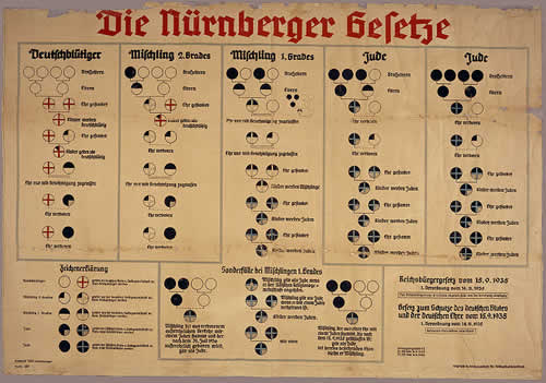 Nurnberški zakon s kartom rasne čistoće i nečistoće.