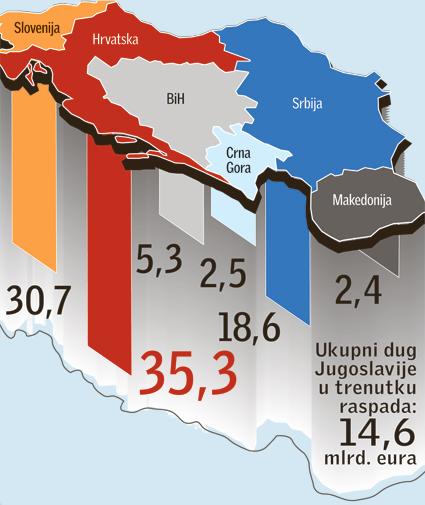 Kada bi se ukupni dug SFRJ prebacio u današnje eure zajedno s kamatama, tada bi to izgledalo ovako.