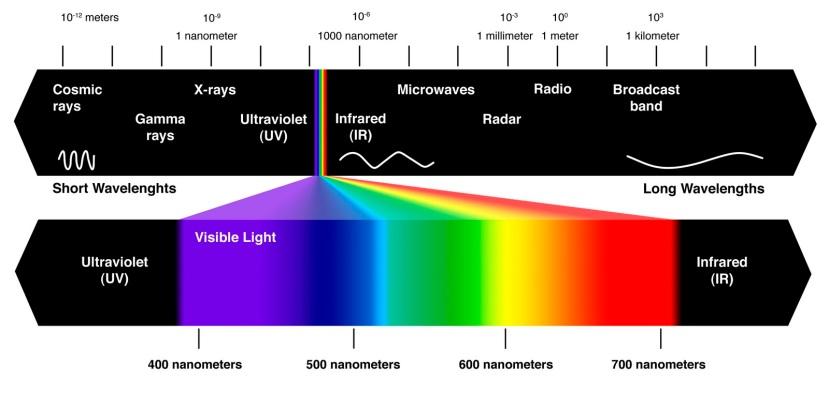 Ljudi su praktično slijepi, vidimo samo 2% elektromagnetskog spektra.