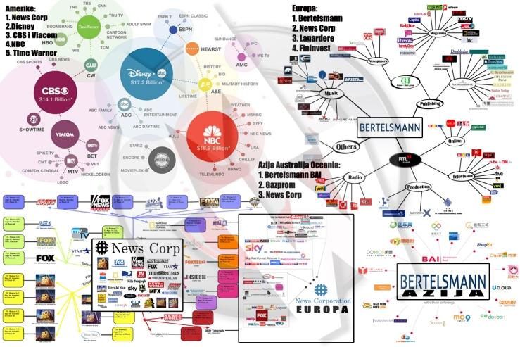 Samo pet kompanija posjeduje 90% medija u svijetu.