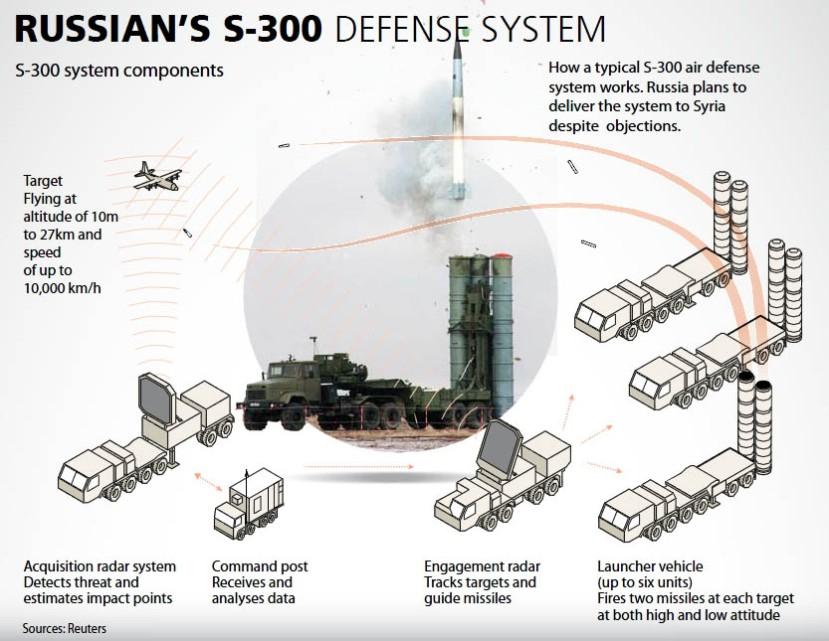 Ruski protuzračni sustavi S300 sada brane nebo nad Sirijom.