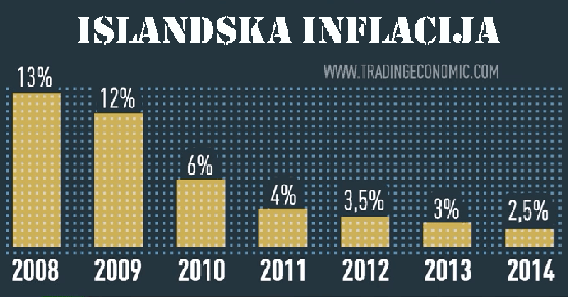 Obratite pažnju kako je inflacija na Islandu pala kada je islandska vlada odlučila pustiti banke da bankrotiraju.
