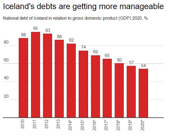 Smanjenje islanske zaduženosti je još jedan pokazatelj kako je pametno pustiti banke da propadnu, a ne ih spađavati državnim novcem kao što je to učinila Grčka.