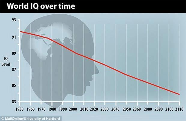 U različitim studijama koje su se objavile u zadnjih 60 godina, postaje očigledno kako naš IQ s godinama pada. Kako je takvo što moguće u informacijskoj eri?