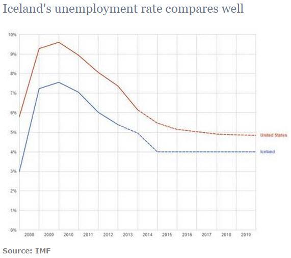 Pad nezaposlenosti je najbolji pokazatelj kako je Island jedini izabrao pravi put izlaska iz krize, dok mi još uvijek tumaramo u recesiji.