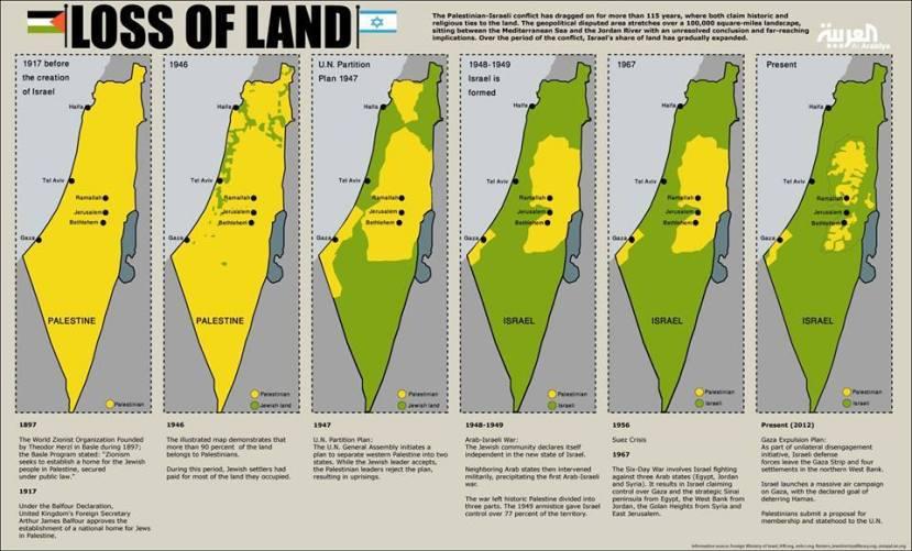 Izrael se širio na teritorije Palestine od kraja Drugog svjetskog rata, ostaci ostataka Palestine na desnom kraju slike prikazuju stanje an terenu 2012. godine, no danas je stanje još gore. Procjenjuje se kako će u narednih nekoliko godina ostati samo područje gaze i Betlehema pod palestinskom upravom.