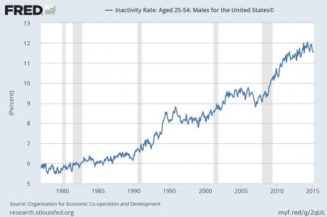 1 nezaposlenost muškarci