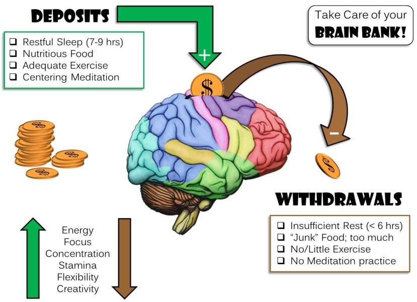 Da, doista, naš mozak je kao banka. Što u nju uložite to dobivate nazad.