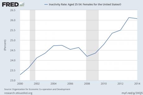 nezaposlenost žene