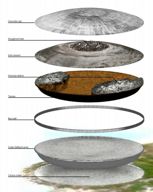 Shematski prikaz slojeva kupole.