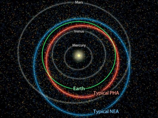 Potencijalno opasni NEO-i se nalaze unutar crvene crte, dok su NEO-i unutar plave crte.