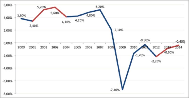 MI sm godinama u recesiji, ali to nam zapravo i nije važno, kakve veze ima BDP RH s našim kockastima?