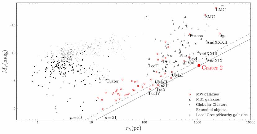 Točna pozicija galaksije Crater 2 zabilježena u siječnju 2016.