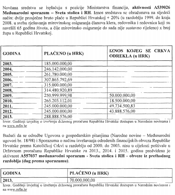 Novac koji je Vatikan dobio zahvaljujući ugovorima sa Svetom stolicom.