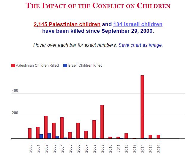 Od rujna 2000 do danas je ubijeno 2145 palestinske djece i 134 izraelske djece.