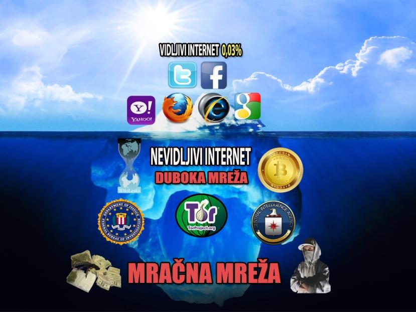 Internet kakav je danas poznat, na samoj površii se nalaze klasične tražilice i društvene mreže, ispod površine, nalazi se duboka i tamna mreža u kojoj se skriva najveći dio internetskih datoteka i materijala.