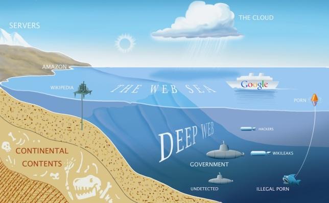 Vidljivi dio interneta bi se mogao usporediti s površinom oceana.