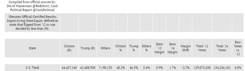"""Brojač biračkih glasova po stranici """"2016 National Popular Vote Tracker"""" kojeg je obavio """"The Cook Political Report""""."""