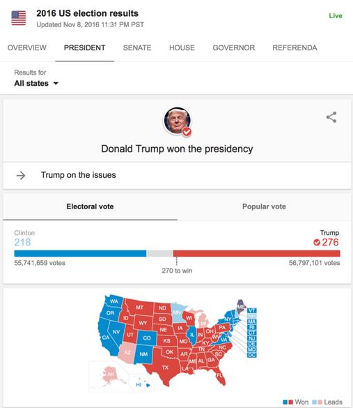 Većina je izabrala Trumpa.