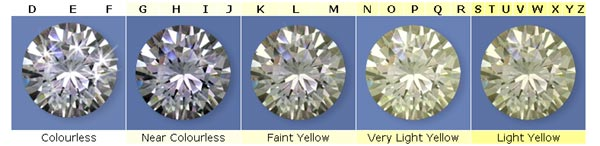 """Klasifikacije """"nijansi"""" bezbojnih dijamanata."""