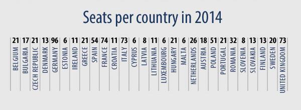 Formula po kojoj se biraju parlamentarci iz svake članice EU-a. Nakon što Velika Britanija izađe iz EU-a, ova će se lista promijeniti.