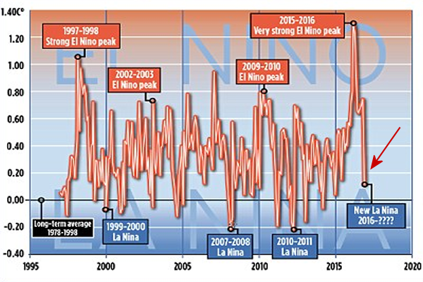 Nikad strmoglaviji pad globalnih temperatura.