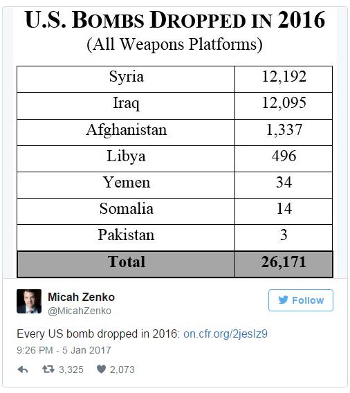 Amerika je sručila 26.171 bombu na zemlje sjeverne Afrike i Azije.