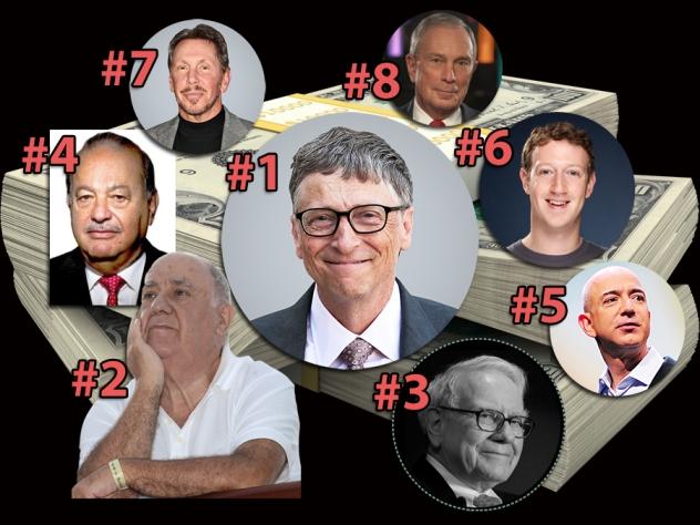 Kako možemo vjerovati u društvenu pravdu i poštenje vlasti kada samo osam ljudi na svijetu drži više novca negoli 3,6 milijarde ljudi.