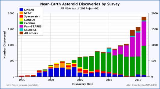 """Obratite pažnju kako s godinama raste broj NEO asteroida koji nas """"promašuju u dlaku""""."""