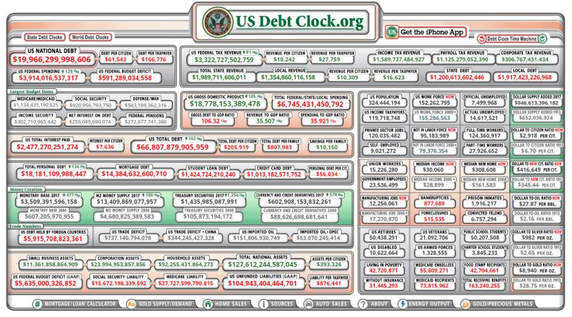 Amerika i njeni dugovi.