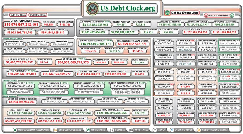 Američki dug na dan 19.02.2017. u 19 sati 27 minuta.