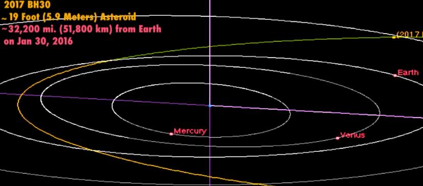 Putanja asteroida 2017 BH30.