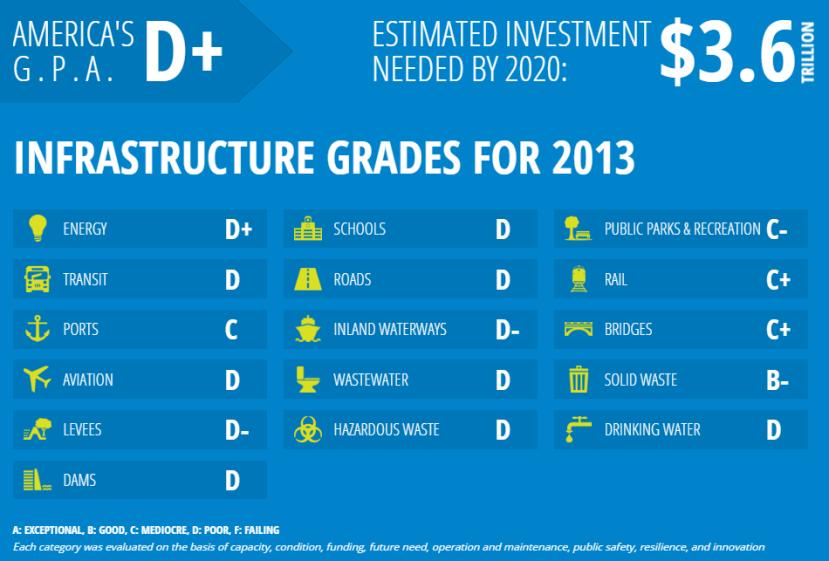 ocjene-americke-infrastrukture